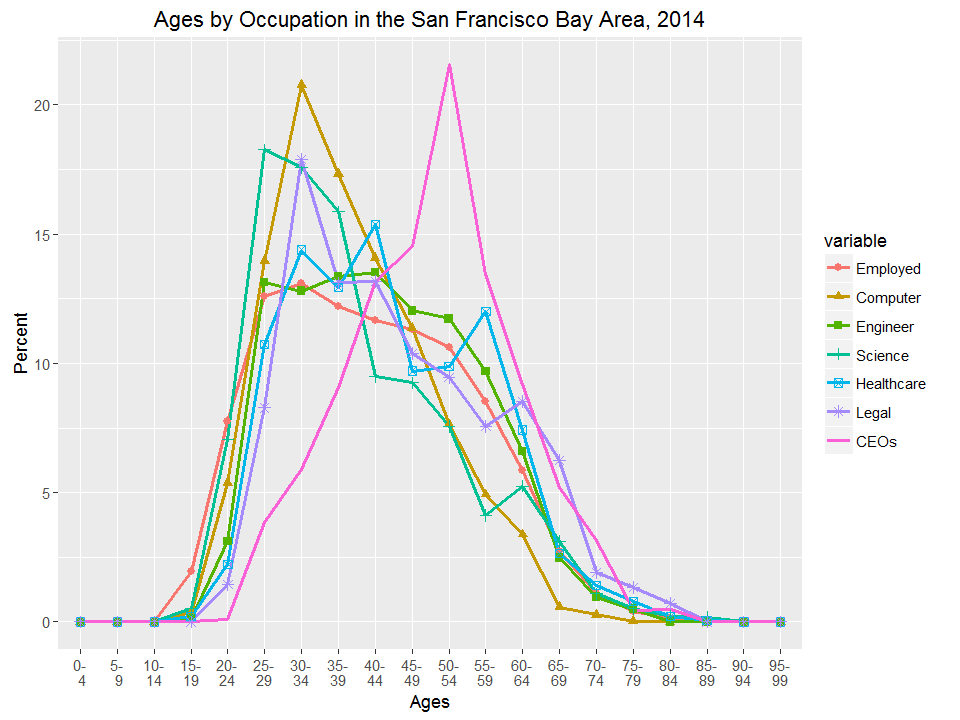 Ages by Occupation in the San Francisco Bay Area, 2014