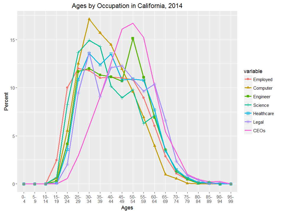 Ages by Occupation in California, 2014