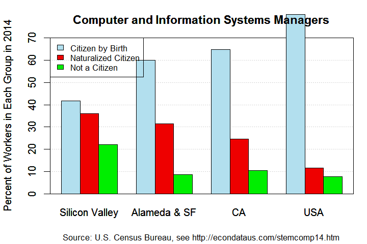 Composition of All Computer and Information Systems Managers in 2014
