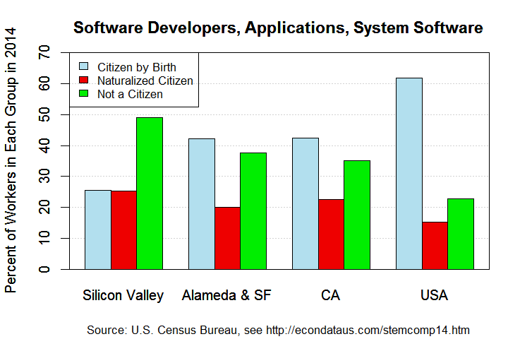 Composition of Software Developers, Applications and Systems Software Workers in 2014