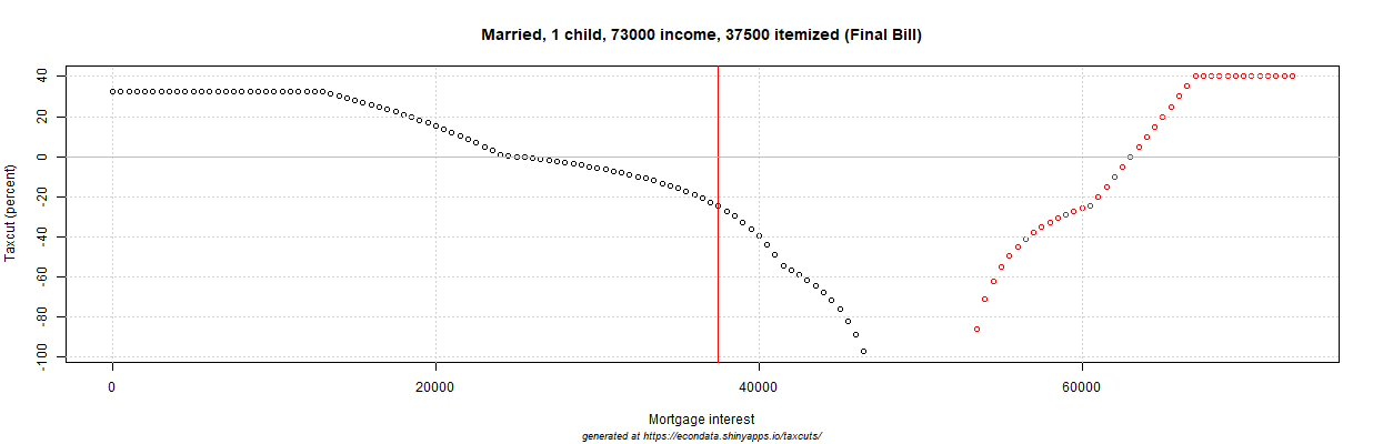 2017 GOP Tax Cut (percent) - Married, 1 child, 73000 income, 37500 itemized