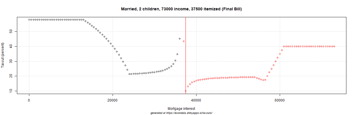 2017 GOP Tax Cut (percent) - Married, 2 children, 73000 income, 37500 itemized