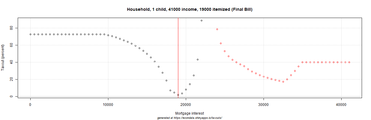 2017 GOP Tax Cut (percent) - Household, 1 child, 41000 income, 19000 itemized