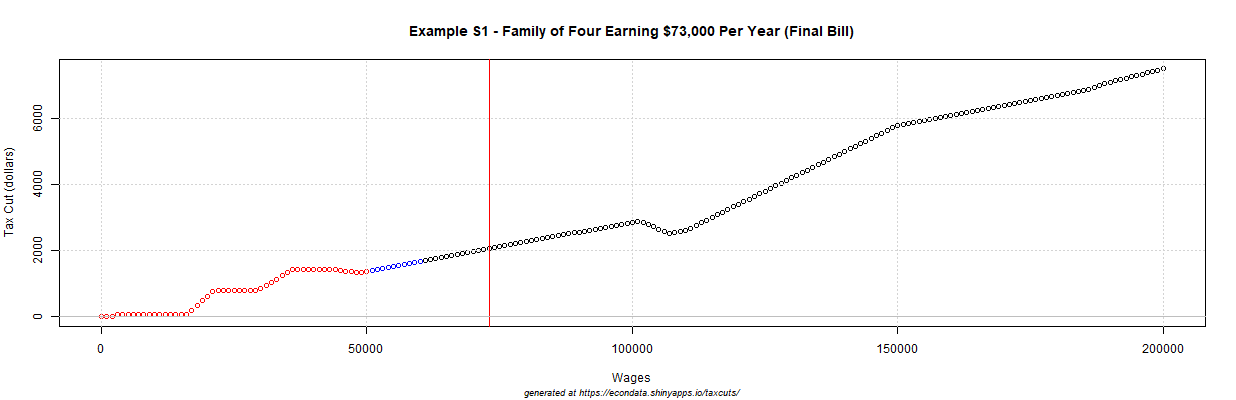 2017 GOP Tax Cut (dollars) - Example S1 - Family of Four Earning $73,000 Per Year