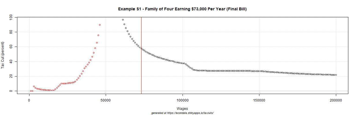 2017 GOP Tax Cut (percent) - Example S1 - Family of Four Earning $73,000 Per Year