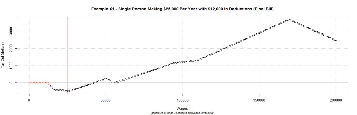 2017 GOP Tax Cut (dollars) - Example X1 - Single Person Making $25,000 Per Year with $12,000 in Deductions
