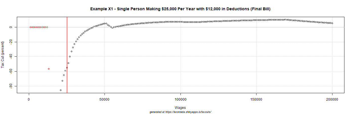 2017 GOP Tax Cut (percent) - Example X1 - Single Person Making $25,000 Per Year with $12,000 in Deductions