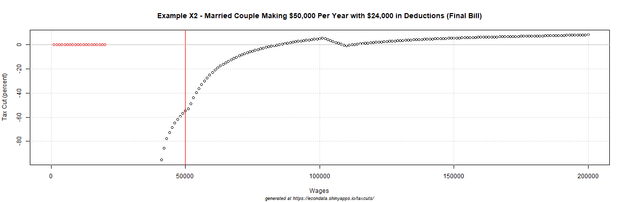 2017 GOP Tax Cut (percent) - Example X2 - Married Couple Making $50,000 Per Year with $24,000 in Deductions