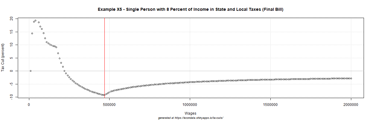 2017 GOP Tax Cut (percent) - Example X5 - Single Person with 8 Percent of Income in State and Local Taxes