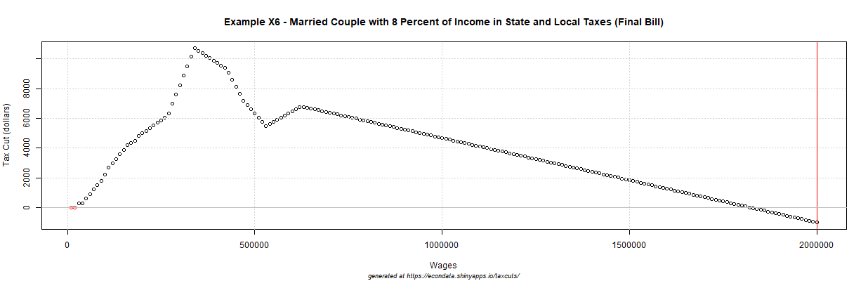 2017 GOP Tax Cut (dollars) - Example X6 - Married Couple with 8 Percent of Income in State and Local Taxes