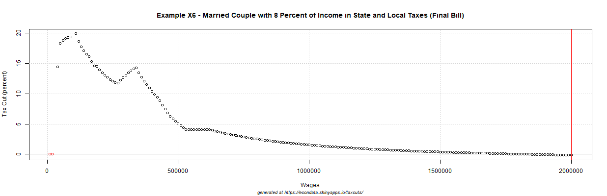 2017 GOP Tax Cut (percent) - Example X6 - Married Couple with 8 Percent of Income in State and Local Taxes