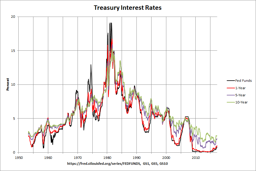 Treasury Interest Rates: 1953-2017