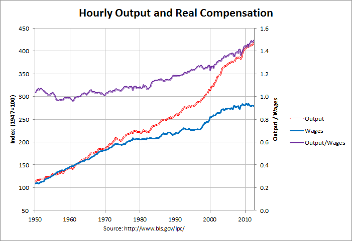 Wages versus Productivity (Wage gap): 1947-2012