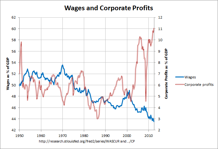 Wages and Corporate Profits: 1947-2012